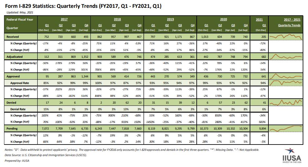 IIUSA Data Report: Form I-829 Statistics for Q1 Fiscal Year 2021 (Oct. 1 – Dec. 31, 2020)