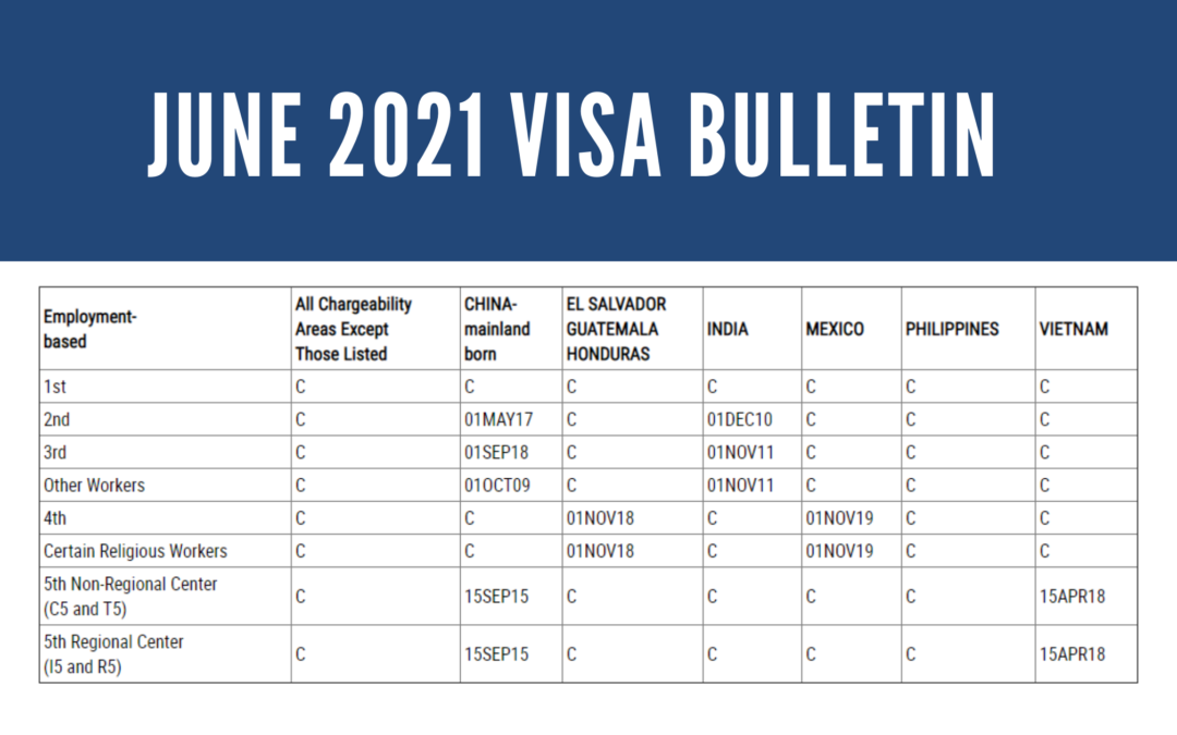 JUNE 2021 EB-5 VISA BULLETIN: CHINA CUT-OFF DATE ADVANCES ONE MONTH; 2-MONTH ADVANCEMENT FOR VIETNAM DATE;