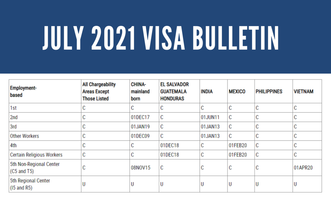 JULY 2021 EB-5 VISA BULLETIN: SIGNIFICANT MOVEMENT FOR VIETNAM CUT-OFF DATES; CONTINUED ADVANCEMENT FOR CHINA