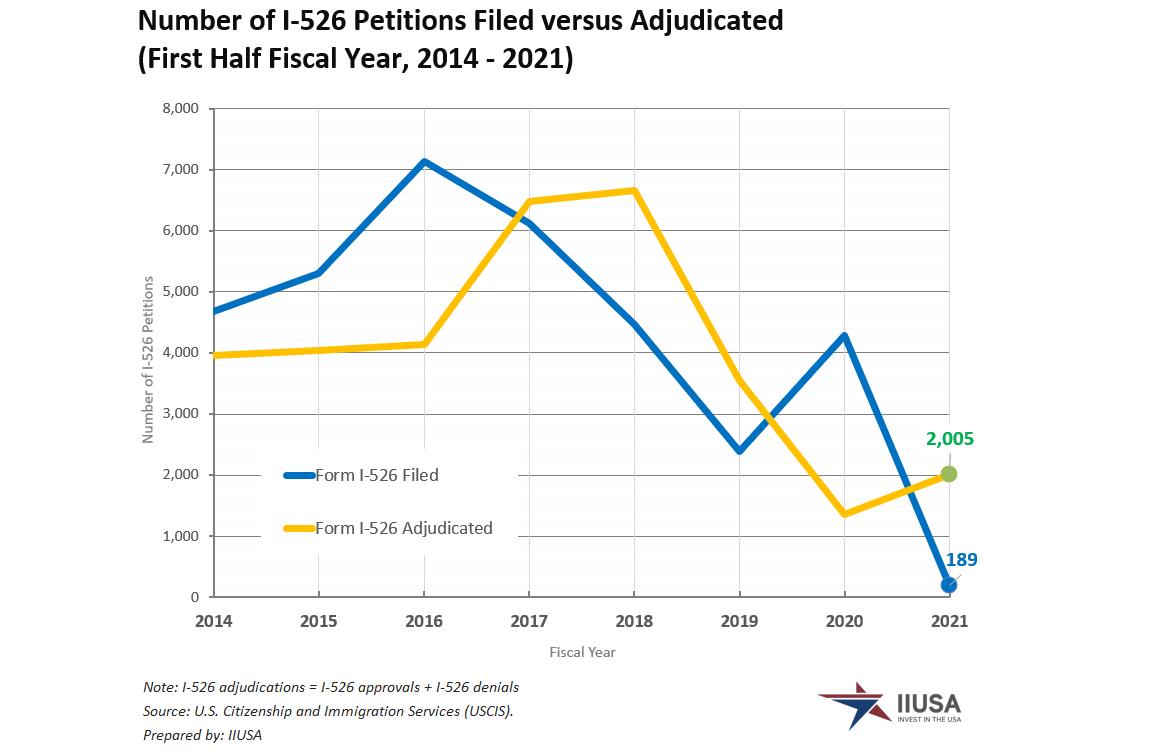 IIUSA Data Report: Form I-526 Statistics for Q2 Fiscal Year 2021