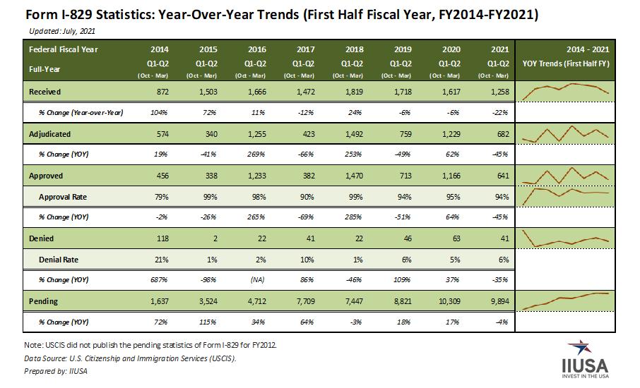 IIUSA Data Report: Form I-829 Statistics for Q2 Fiscal Year 2021
