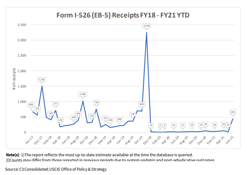 New USCIS Report Analyzes the Impact of the 2019 EB-5 Regulatory Changes on Form I-526 Filings