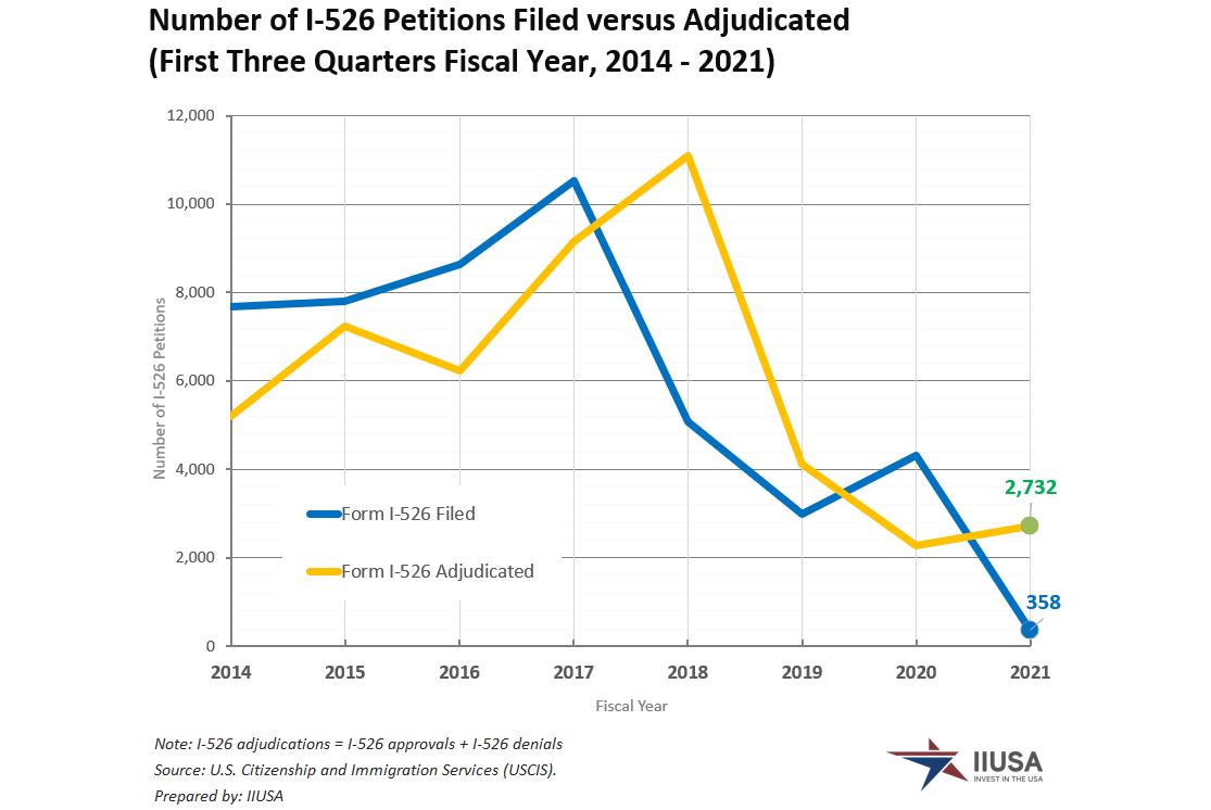IIUSA Data Report: Form I-526 Statistics for Q3 Fiscal Year 2021