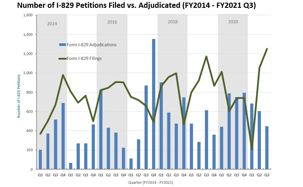 IIUSA Data Report: Form I-829 Statistics for Q3 Fiscal Year 2021