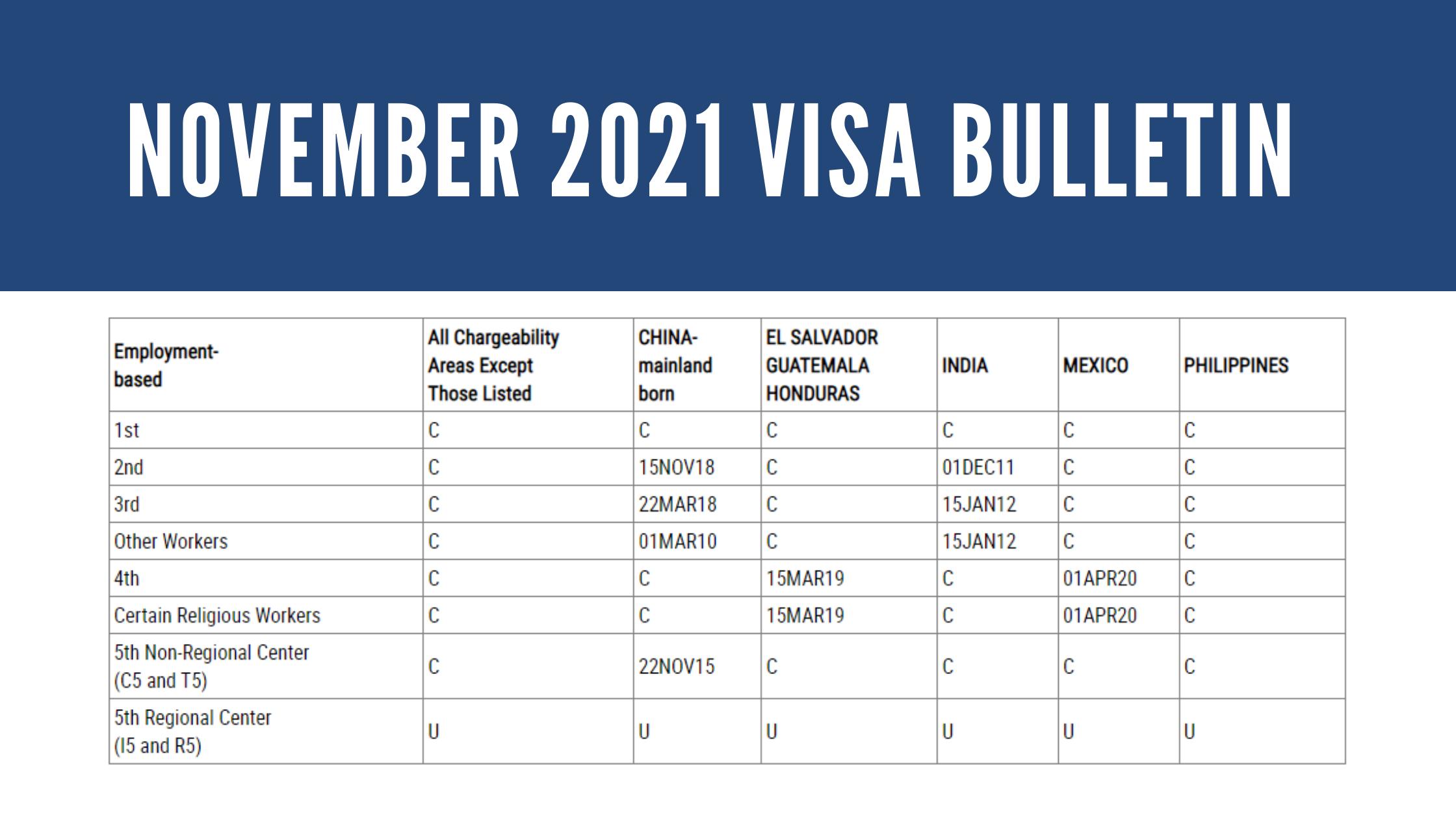 NOVEMBER 2021 VISA BULLETIN: UNCHANGED FOR EB-5 CATEGORY